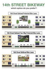 14th Street Bikeway